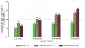Chemraz 555 Chart