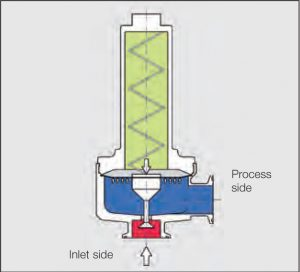 Medium Pressure Reducing Regulator Operation